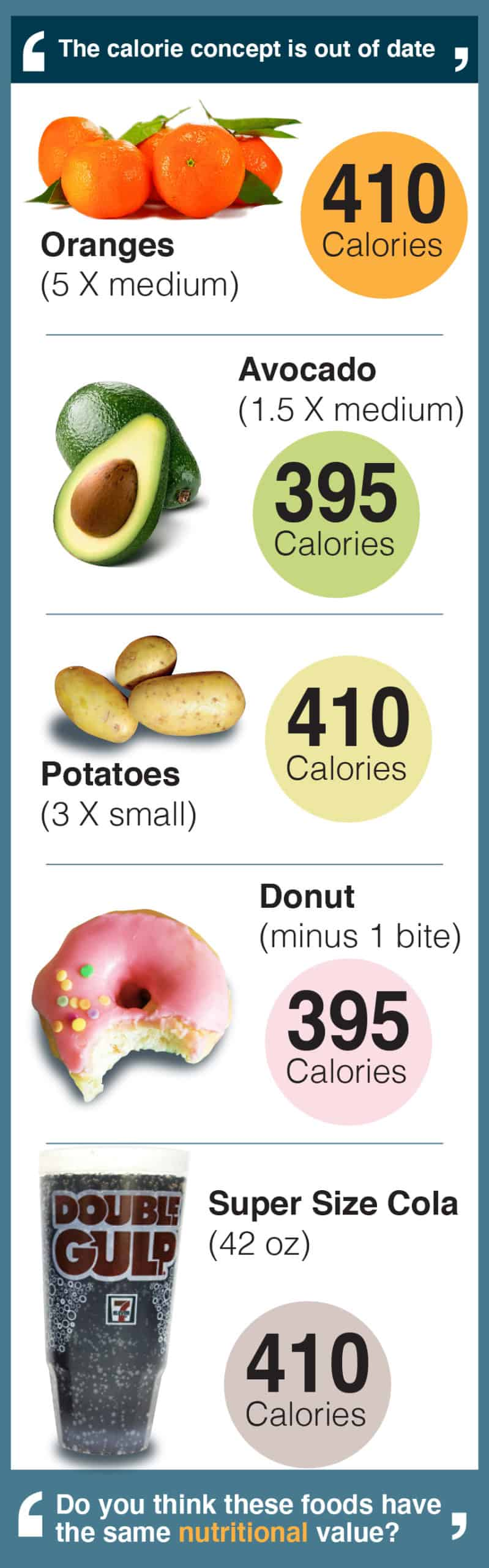 Food calorie breakdown