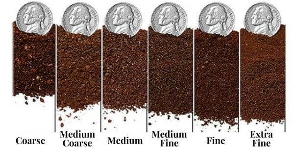 Coffee grounds for coffee urn